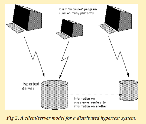 The Web as a Distributed System Figure 2 from Information Management: A Proposal (1989)